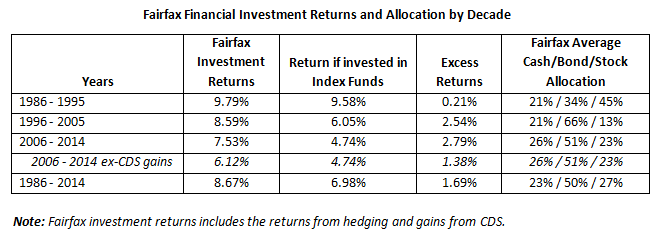 Investment Returns by Decade